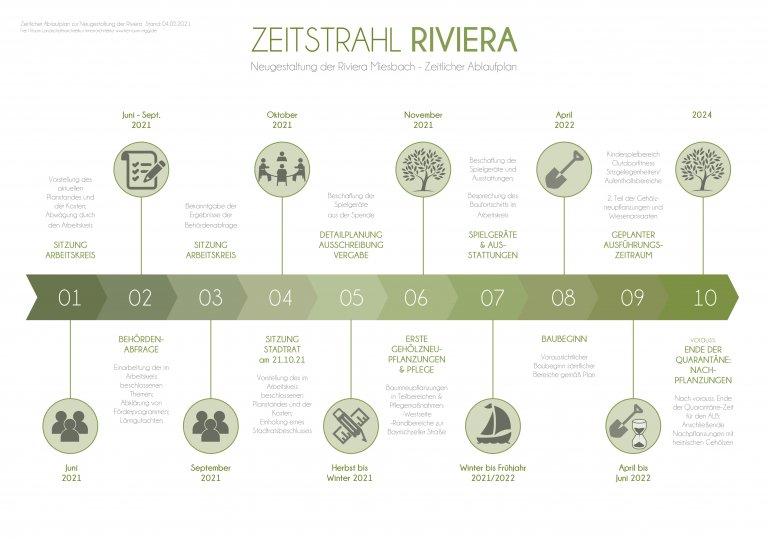 Zeitstrahl - Neugestaltung der Riviera Miesbach